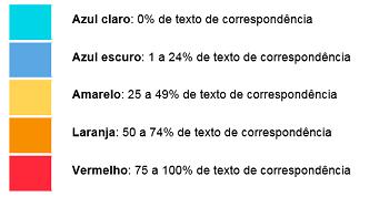 Faixa percentual do índice de similaridade