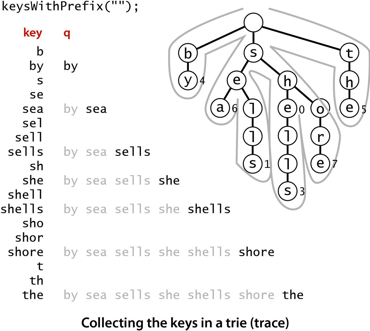 Estruturas de Dados: Tries